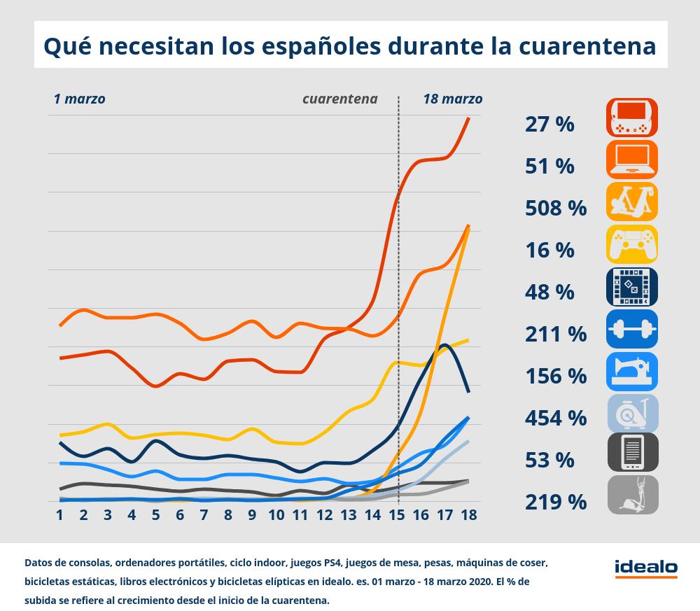 Qué necesitan los españoles durante la cuarentena